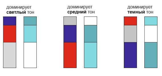 правила сочетания трех цветов на маленькой кухне