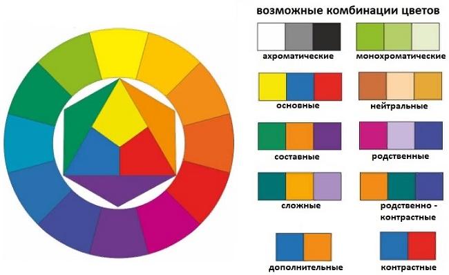 расшифровка сочетаемости цветов по цветовому кругу