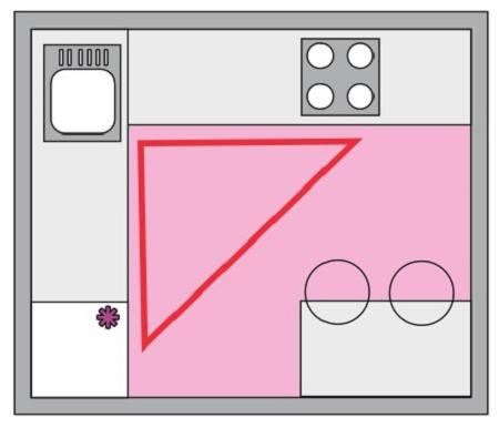 эргономика угловой кухни